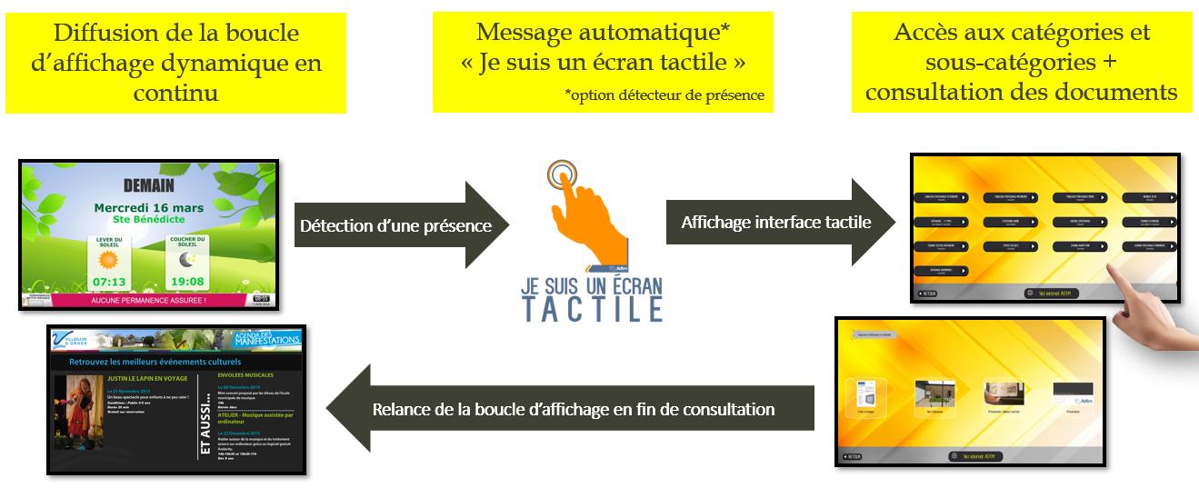 logiciel-affi'touch